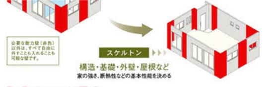 SE構法イメージ